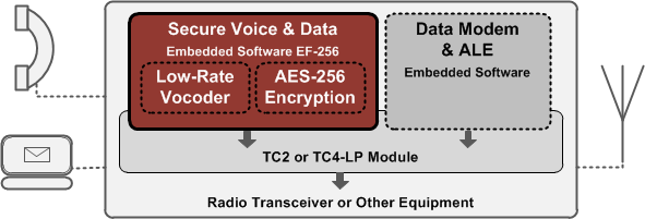 EF-256 Embedded Functions for Secure Voice & Data