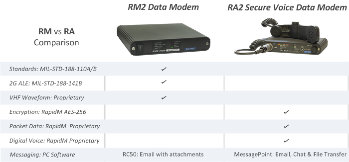RM2 RA2 Comparison