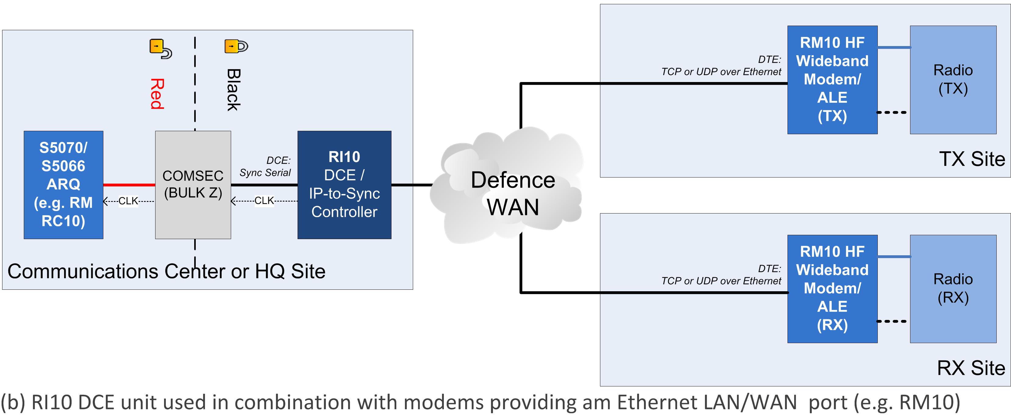 RI10 IP-TO-SYNC Controller – 120 kbps | RapidM