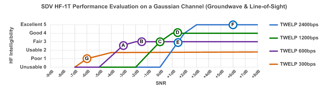 sdv performance on a gaussian channel groundwave and line of sight